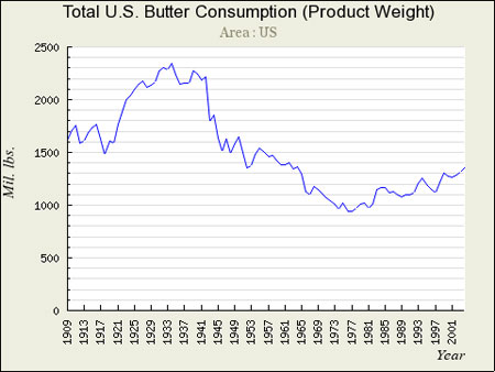 (Note:  This is total pounds sold.  The population was growing, so the per-person consumption dropped even more dramatically.)