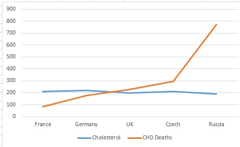 Average Cholesterol Level >> The Cold Case Files Cholesterol And Heart Disease Fat Head