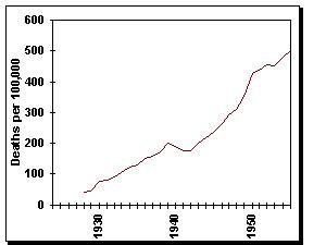 Deaths due to Coronary Heart Disease, 1920-1960