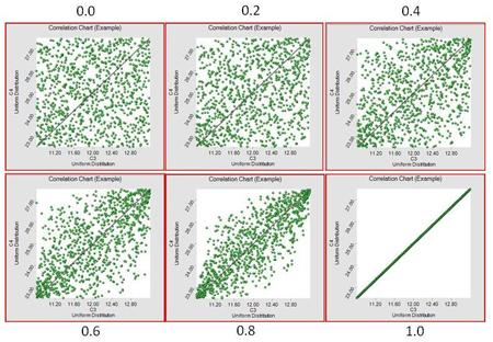 Correlation examples (courtesy Tony at www.EmotionsForEngineers.com)
